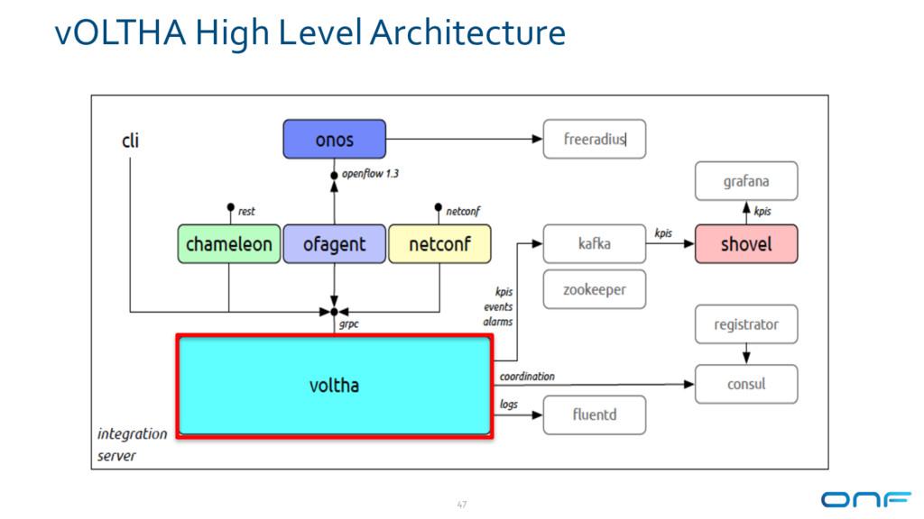 vOLTHA High Level Architecture 47