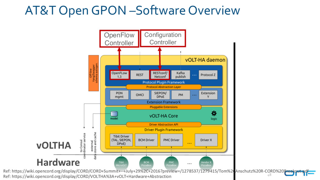 Hardware vOLTHA AT&T Open GPON –Software Overvi...