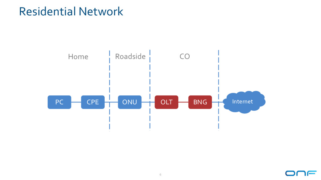 Residential Network 6 PC CPE ONU OLT BNG Intern...