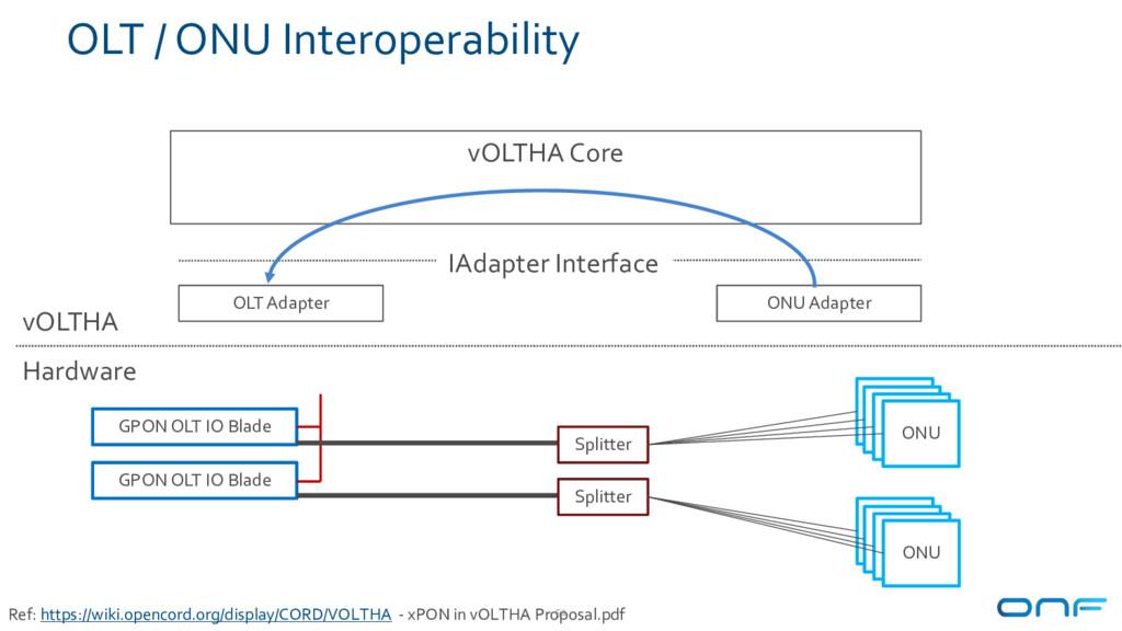 OLT / ONU Interoperability 51 GPON OLT IO Blade...