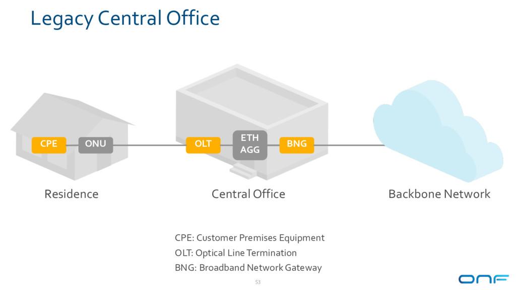 Legacy Central Office 53 Backbone Network Resid...