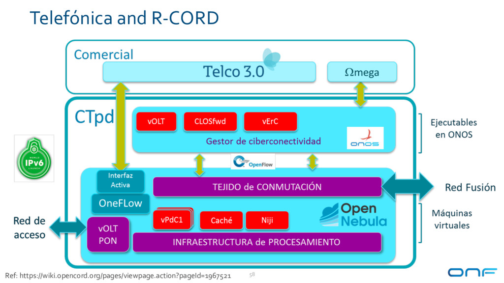 Telefónica and R-CORD 58 Ref: https://wiki.open...