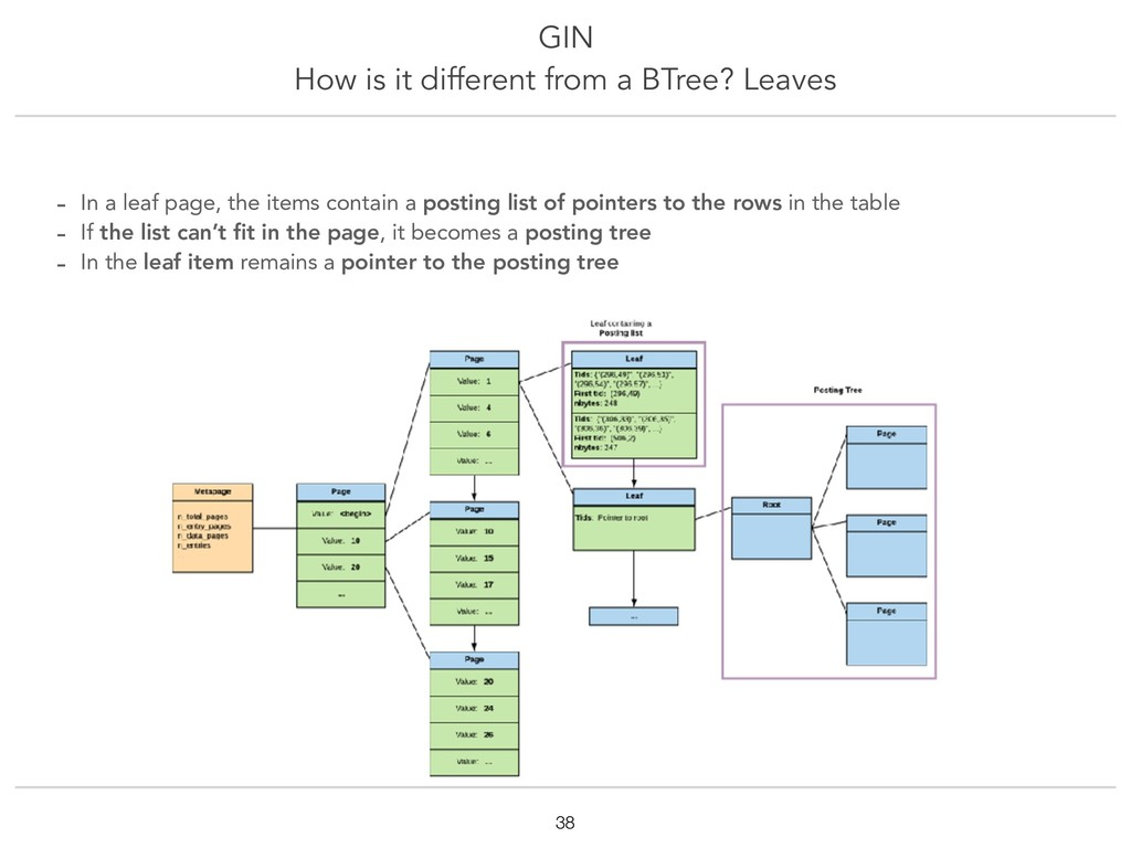 GIN How is it different from a BTree? Leaves !3...