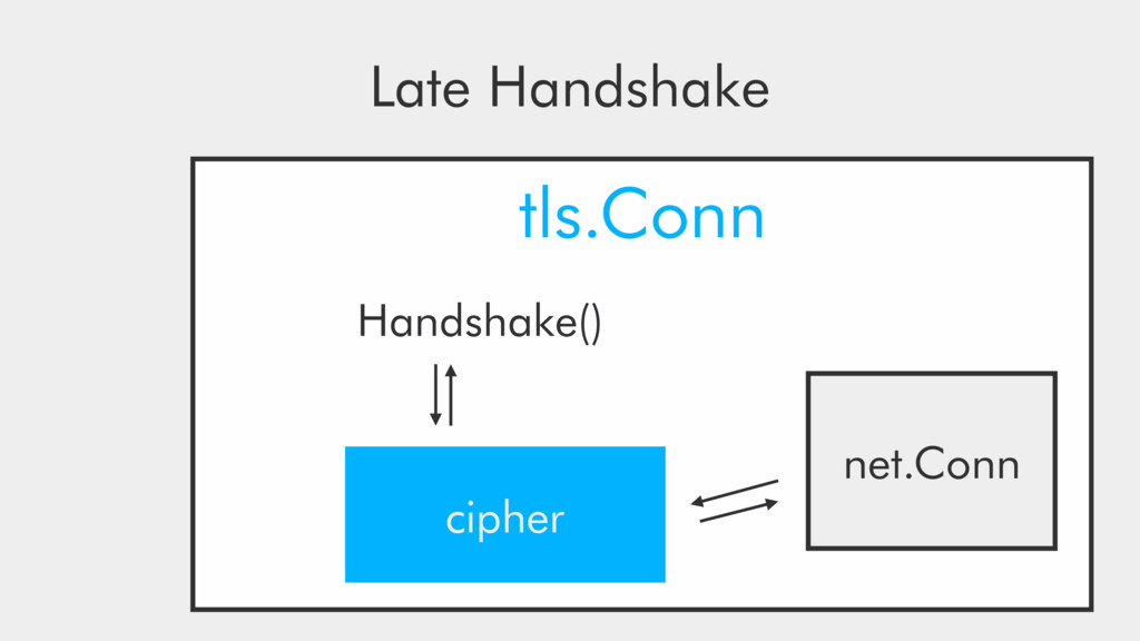 tls.Conn net.Conn Handshake() cipher Late Hands...