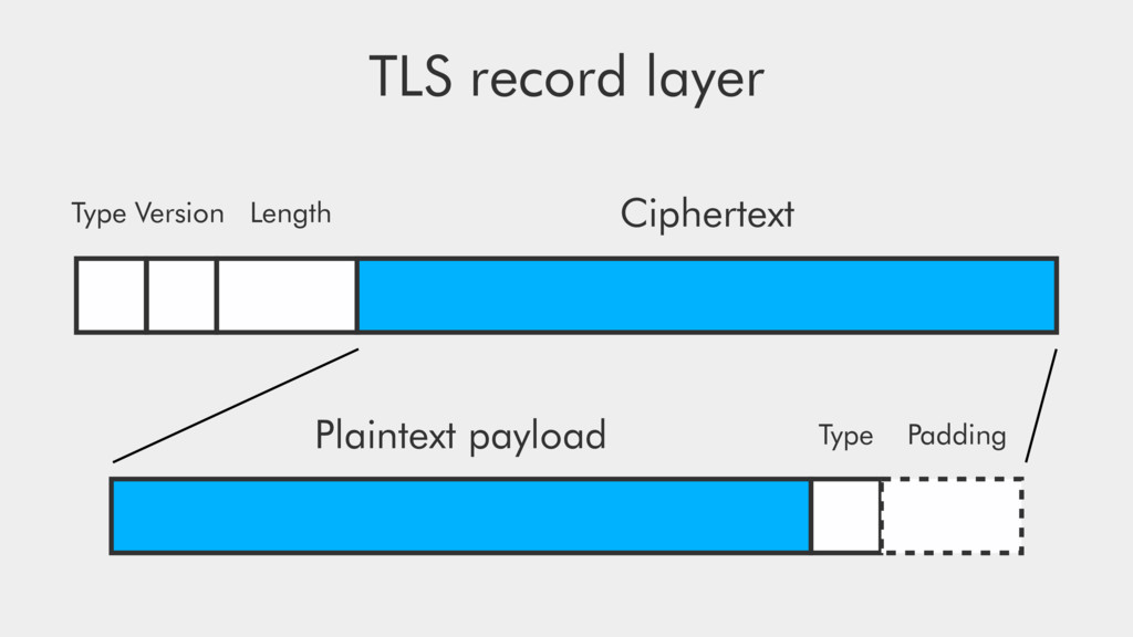 TLS record layer Type Version Length Ciphertext...