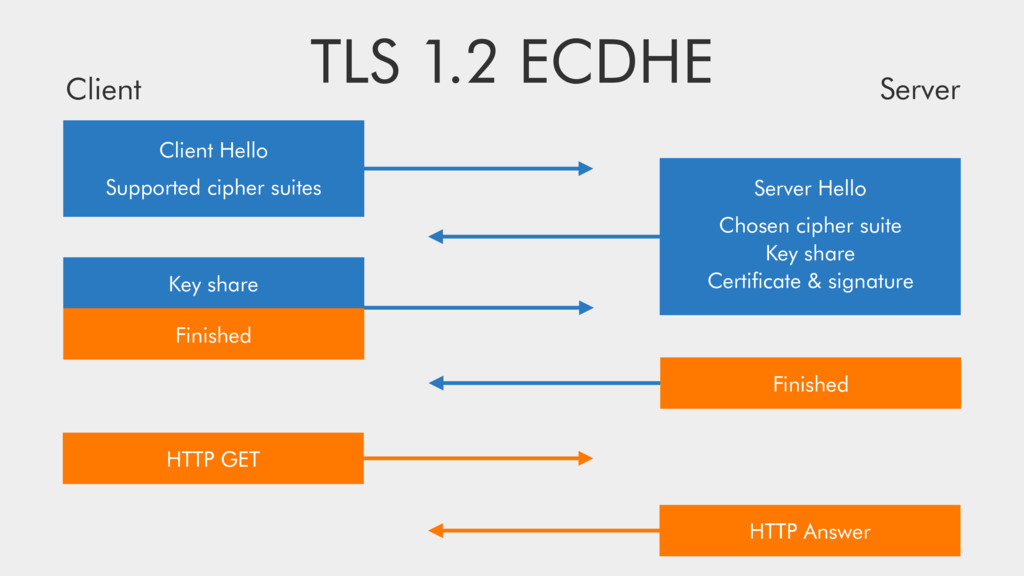 TLS 1.2 ECDHE Client Hello Supported cipher sui...
