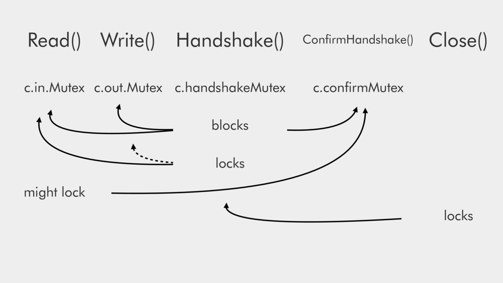 Write() Read() Close() Handshake() ConfirmHandsh...