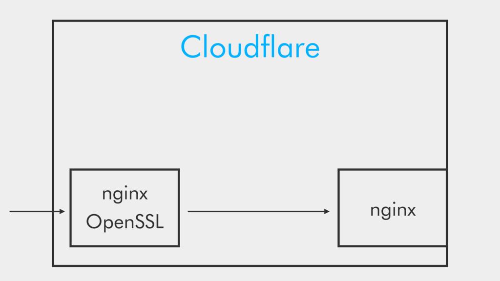 Cloudflare OpenSSL nginx nginx