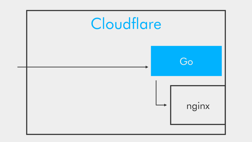 Cloudflare Go nginx