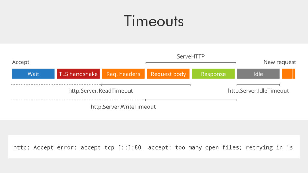 Timeouts http: Accept error: accept tcp [::]:80...