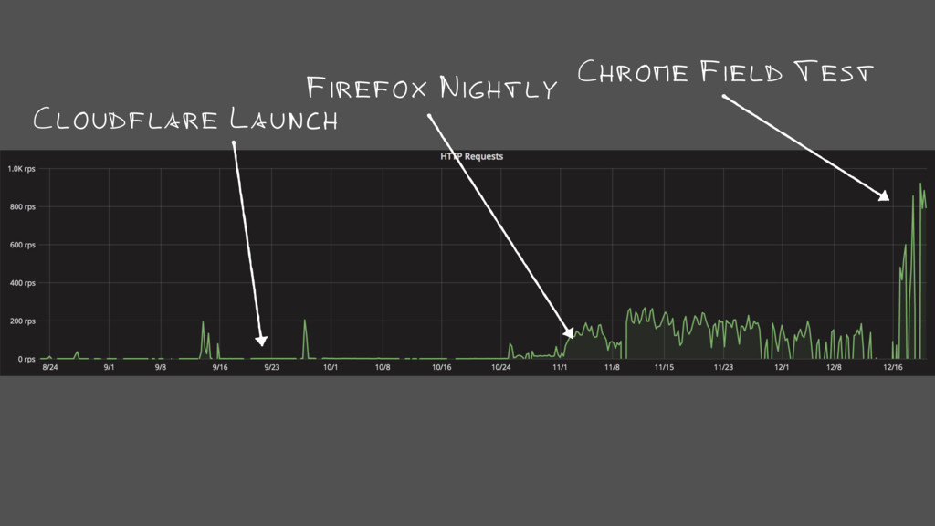 Chrome Field Test Firefox Nightly Cloudflare La...