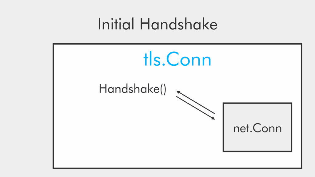 tls.Conn net.Conn Handshake() Initial Handshake