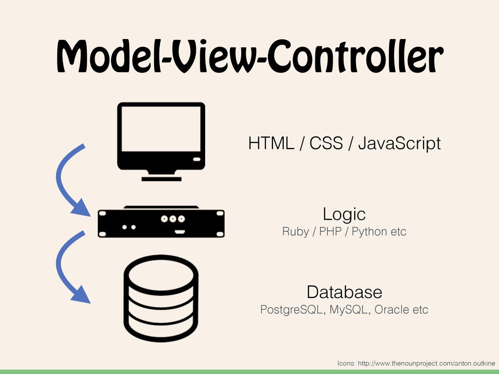 Model-View-Controller HTML / CSS / JavaScript L...