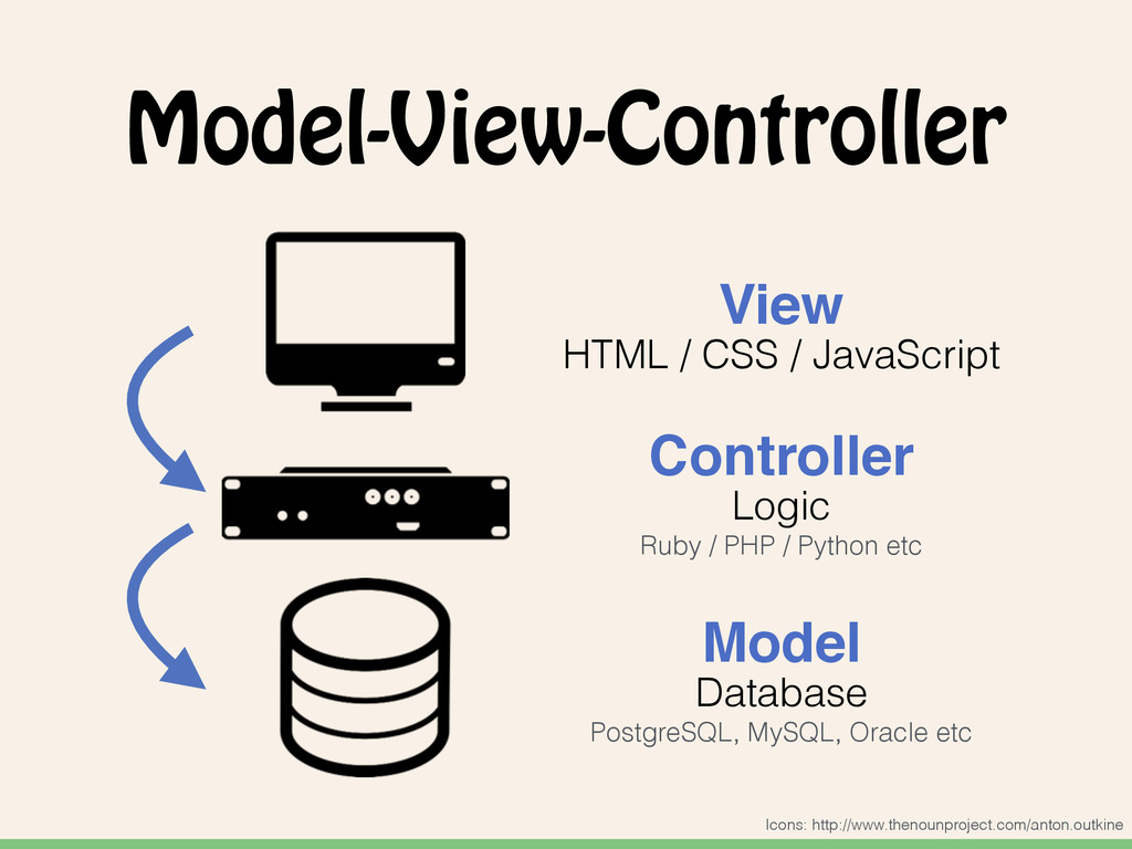 Model-View-Controller View! HTML / CSS / JavaSc...