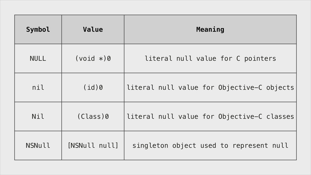 Symbol Value Meaning NULL (void *)0 literal nul...