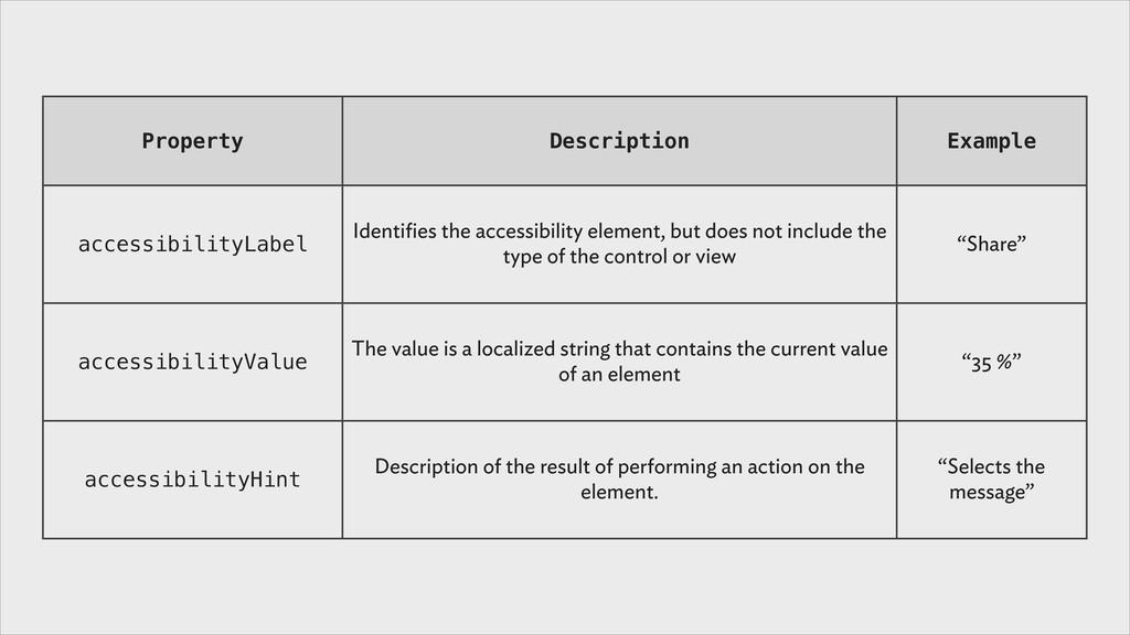 Property Description Example accessibilityLabel...
