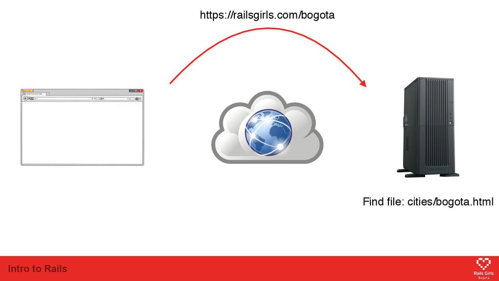 Intro to Rails https://railsgirls.com/bogota Fi...