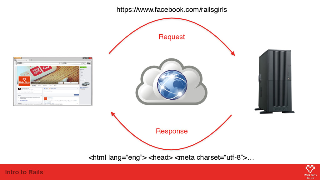 Intro to Rails https://www.facebook.com/railsgi...