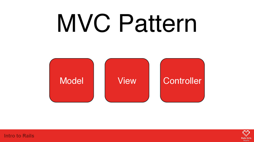 Intro to Rails MVC Pattern Model View Controller