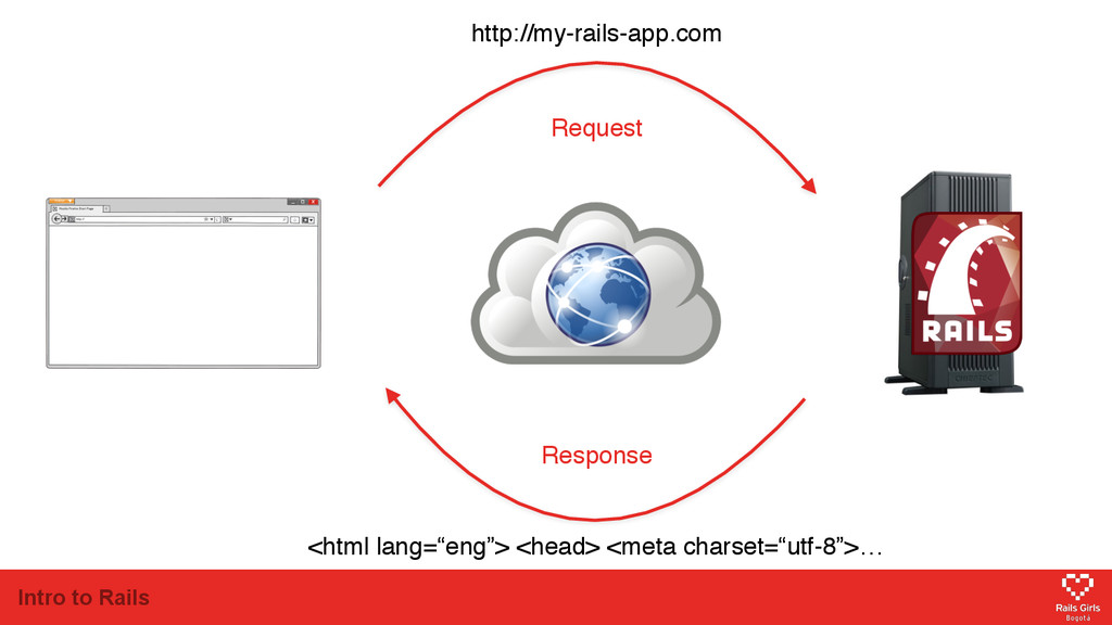 Intro to Rails http://my-rails-app.com <html la...