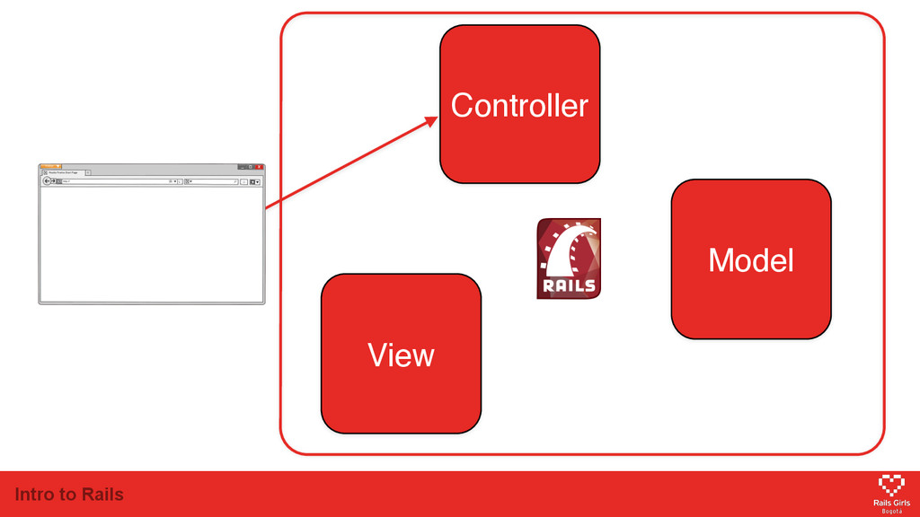 Intro to Rails Model View Controller