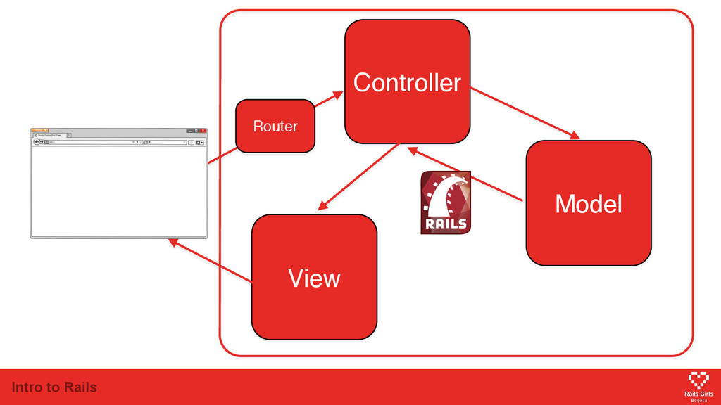 Intro to Rails Model View Controller Router