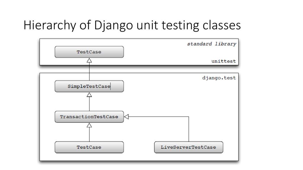 Hierarchy of Django unit testing classes