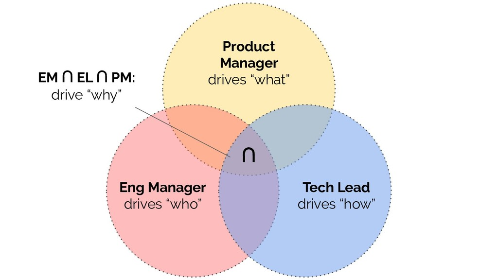 "Eng Manager drives ""who"" Product Manager drives..."