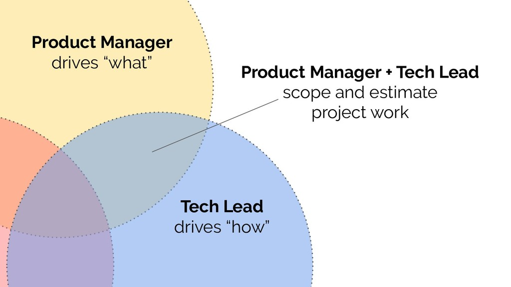 "Product Manager drives ""what"" Tech Lead drives ..."