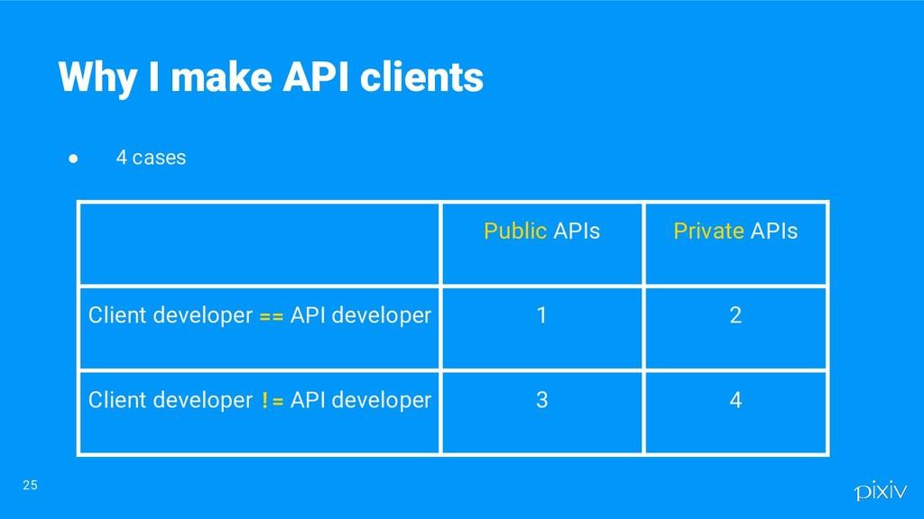 ● 4 cases 25 Why I make API clients Public APIs...