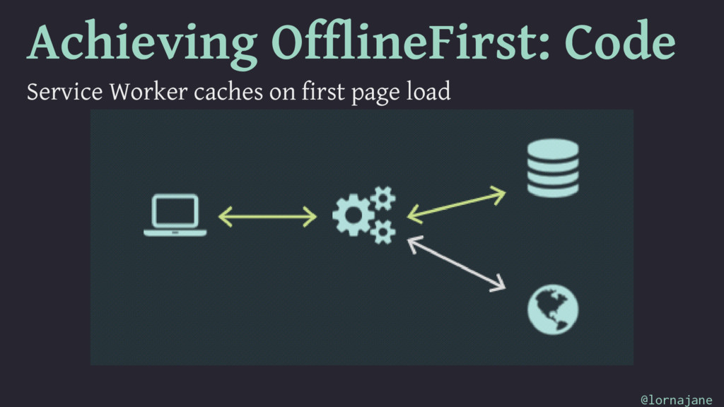 Achieving OfflineFirst: Code Service Worker cac...