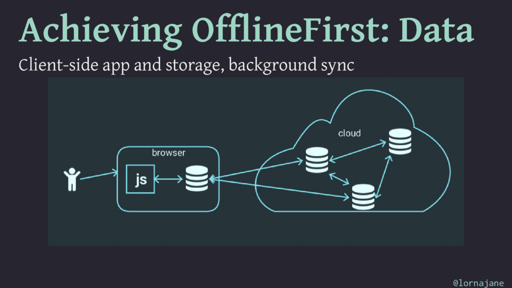 Achieving OfflineFirst: Data Client-side app an...