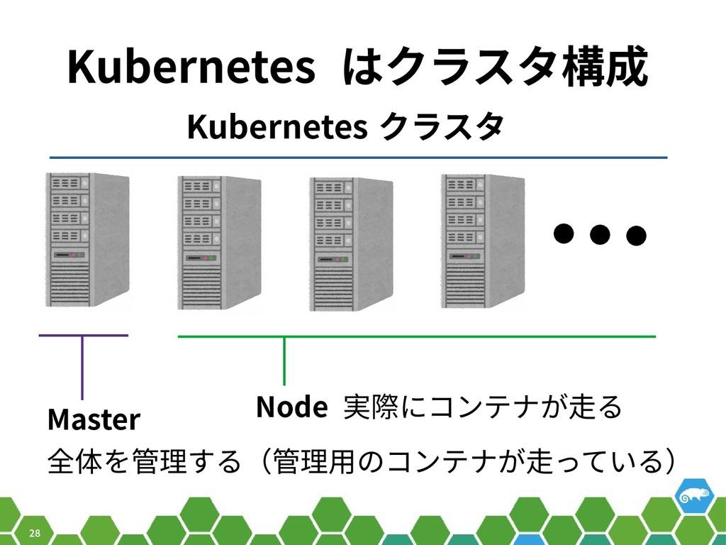 28 Kubernetes はクラスタ構成 Master 全体を管理する(管理用のコンテナが走...
