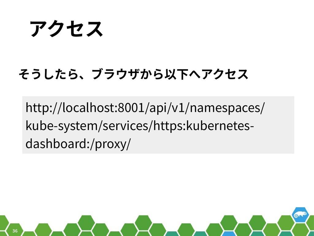 36 アクセス そうしたら、ブラウザから以下へアクセス http://localhost:80...