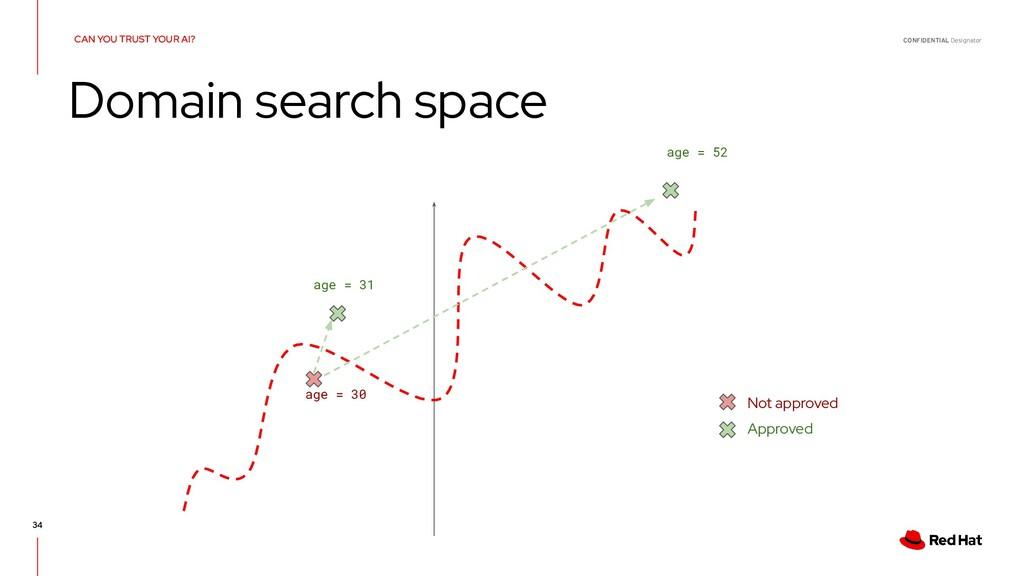 CONFIDENTIAL Designator 34 Domain search space ...