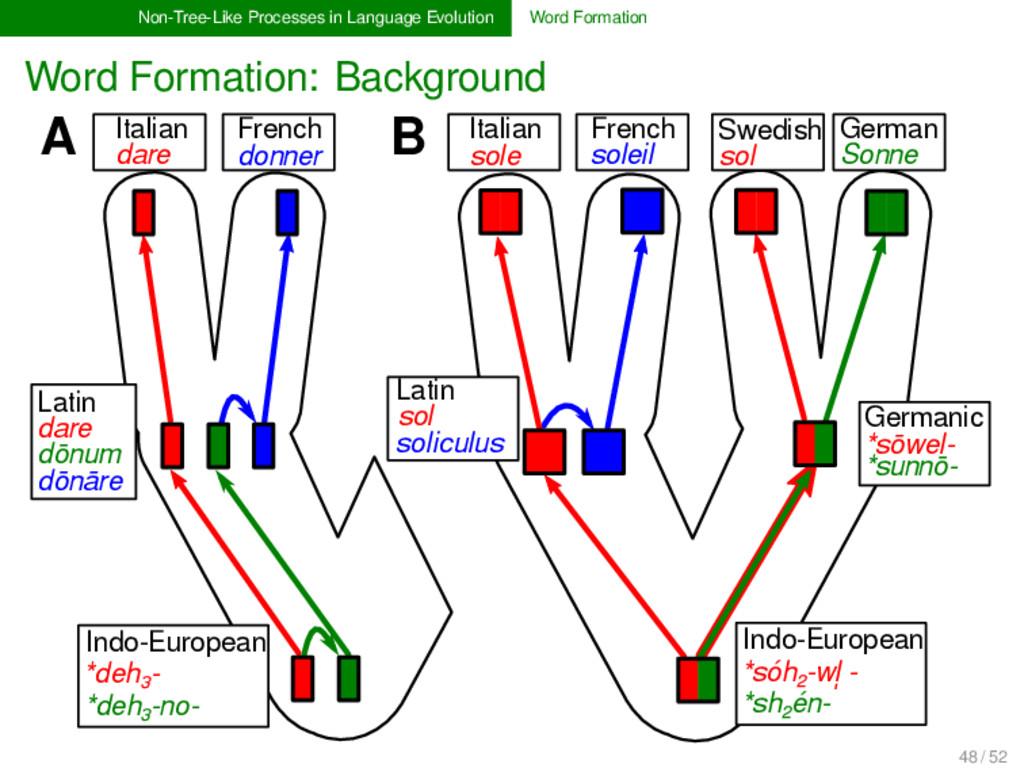 Non-Tree-Like Processes in Language Evolution W...
