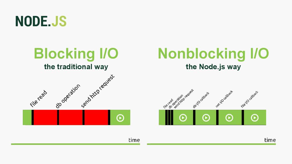 NODE.JS Blocking I/O the traditional way Nonblo...