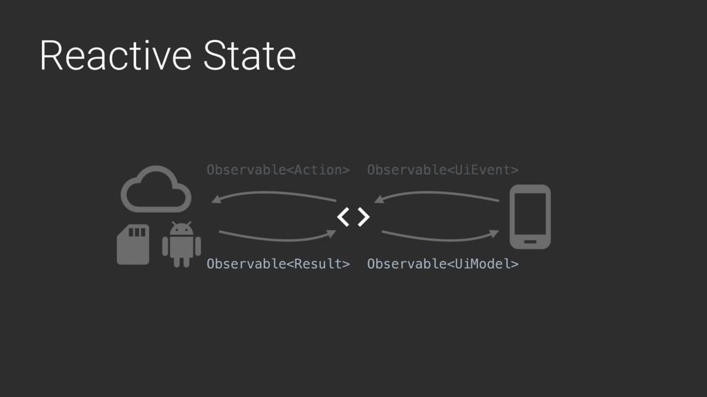 Reactive State Observable<UiEvent> Observable<U...
