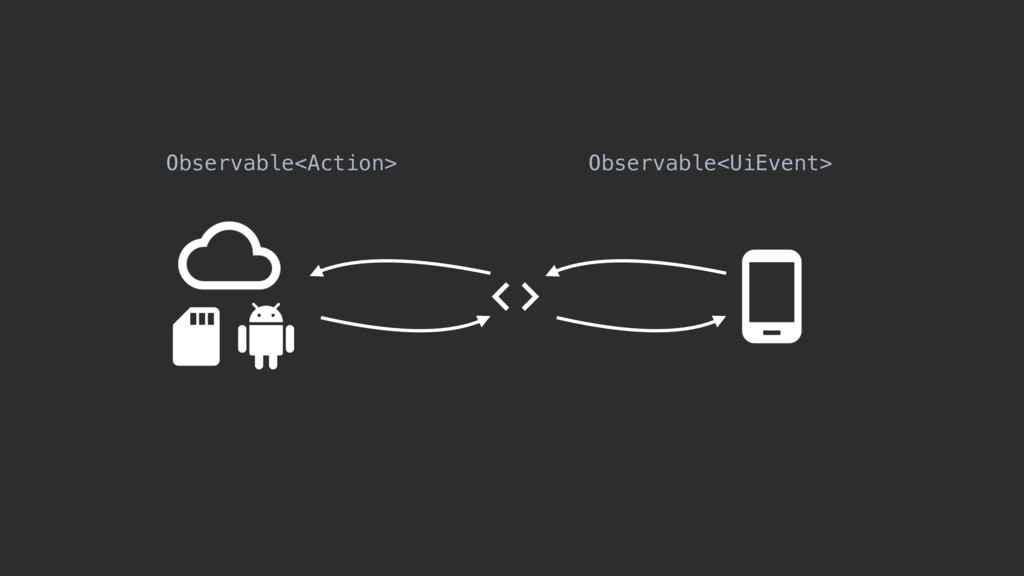Observable<UiEvent> Observable<Action>