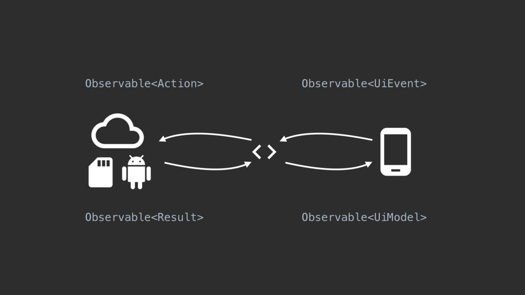Observable<UiEvent> Observable<Action> Observab...