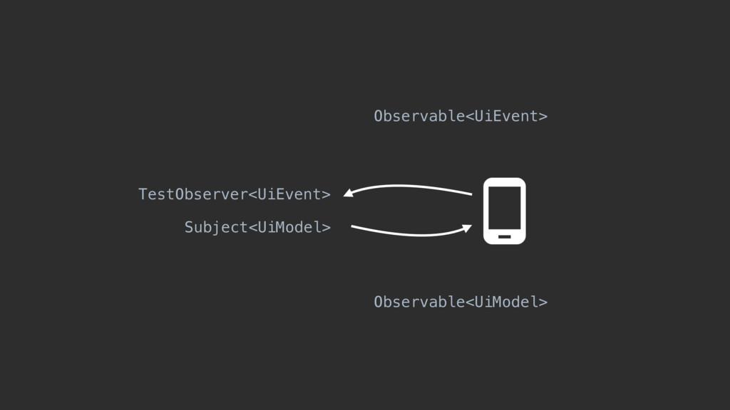 Observable<UiEvent> Observable<UiModel> TestObs...