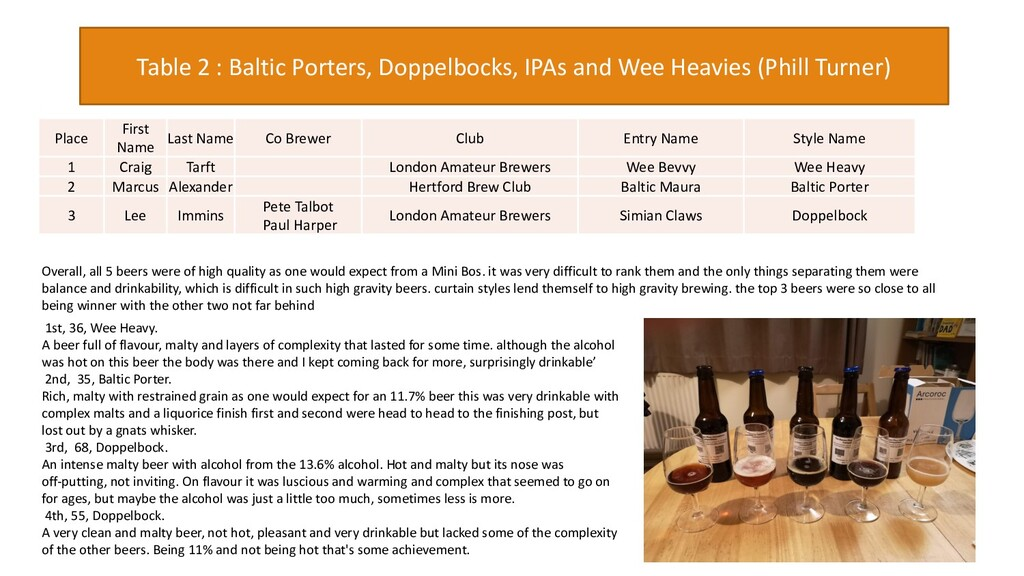 Table 2 : Baltic Porters, Doppelbocks, IPAs and...