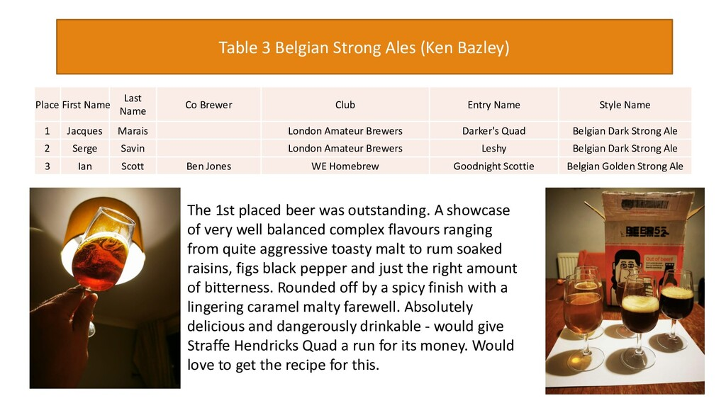 Table 3 Belgian Strong Ales (Ken Bazley) The 1s...