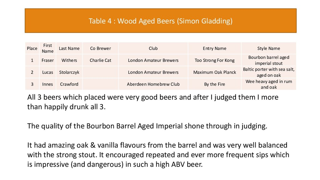 Table 4 : Wood Aged Beers (Simon Gladding) Plac...