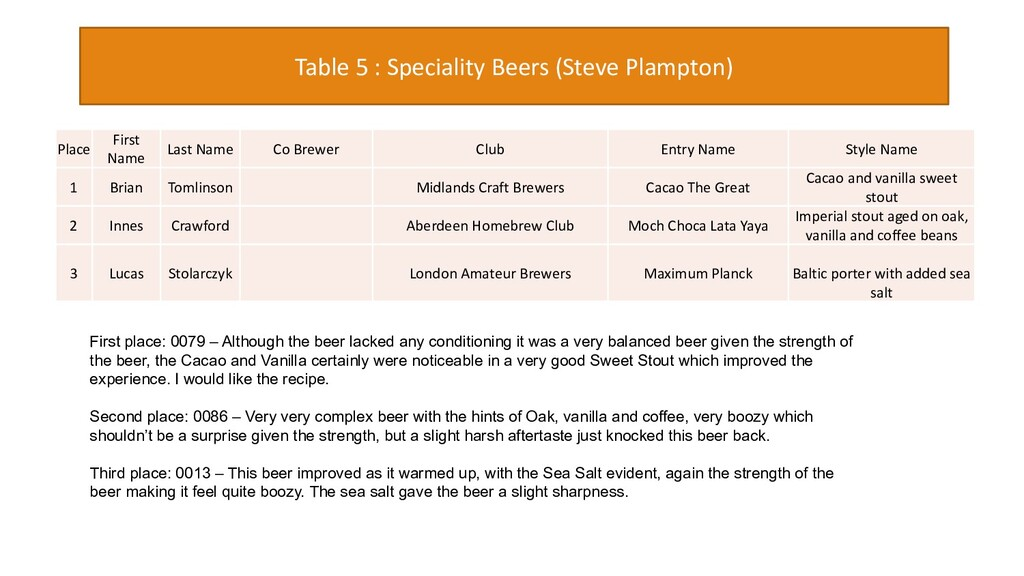 Table 5 : Speciality Beers (Steve Plampton) Fir...