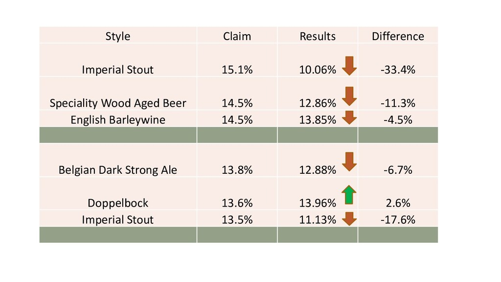 Style Claim Results Difference Imperial Stout 1...