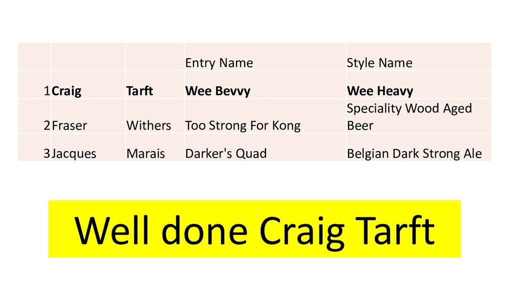 Entry Name Style Name 1Craig Tarft Wee Bevvy We...