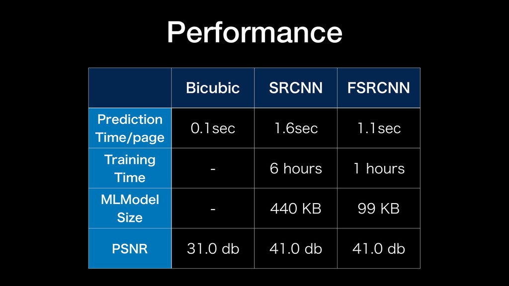 Performance #JDVCJD 43$// '43$// 1SFEJDUJPO 5J...
