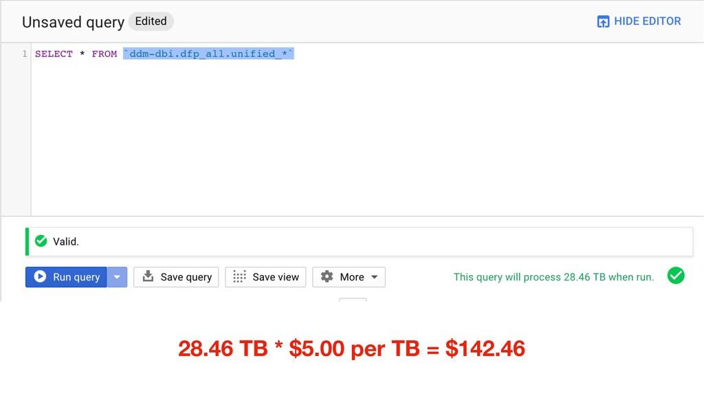 28.46 TB * $5.00 per TB = $142.46
