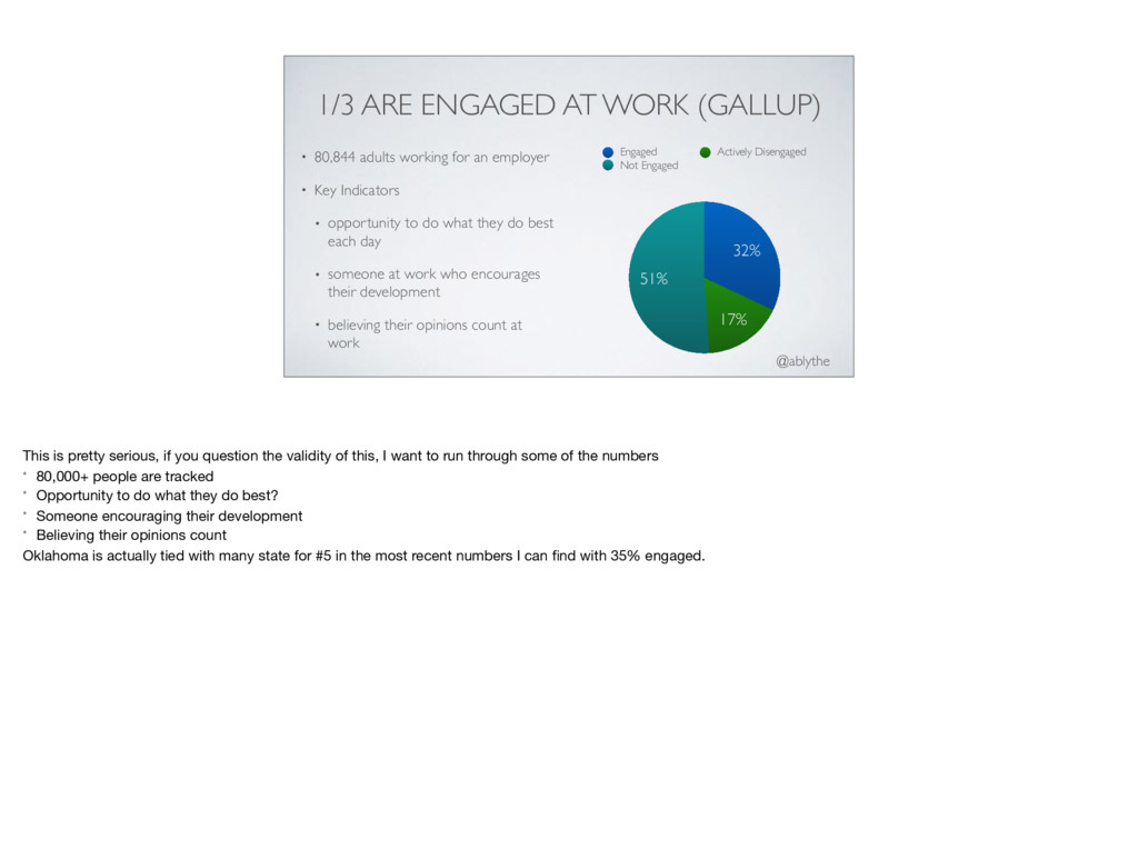 @ablythe 1/3 ARE ENGAGED AT WORK (GALLUP) • 80,...